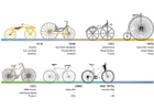 Image bikes - history