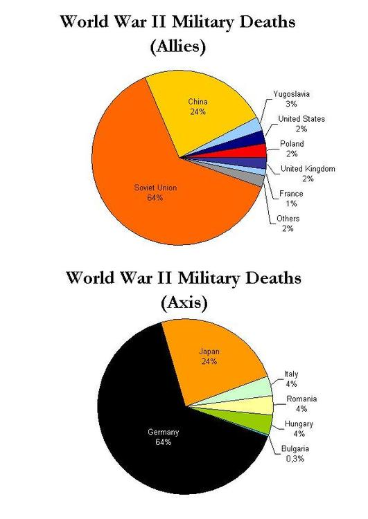 military casualties WWII